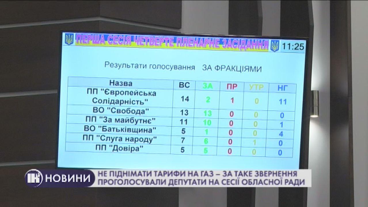 Не піднімати тарифи на газ – за таке звернення проголосували депутати на сесії обласної ради