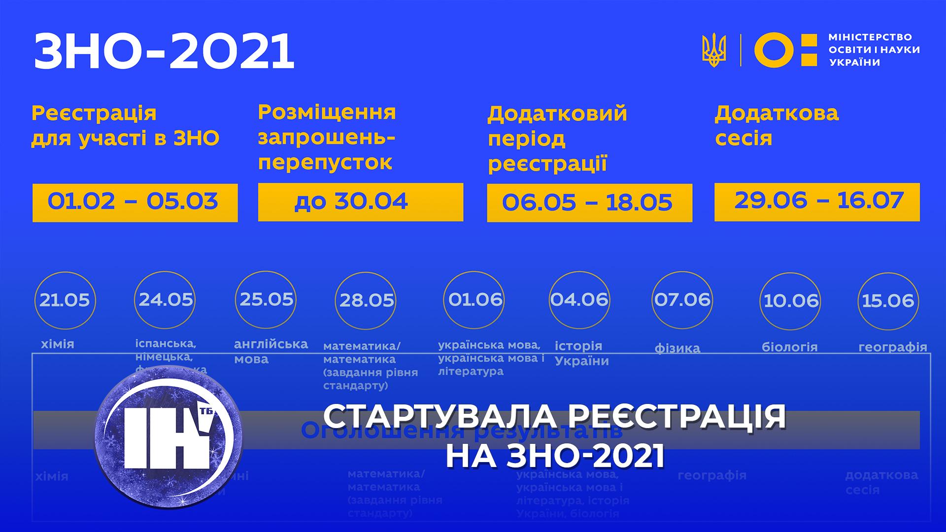 Стартувала реєстрація на ЗНО-2021
